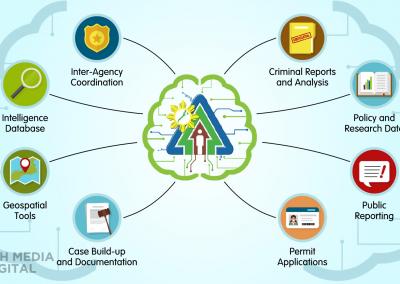 Biodiversity Resources Access Information Network (BRAIN System)